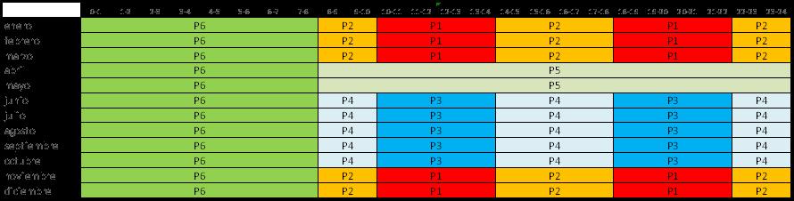 Tabla 13 Acceso 6.XTD