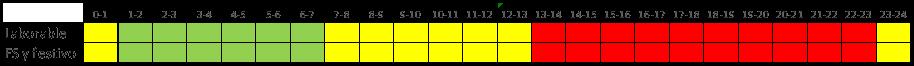 Tabla 5 Acceso 2.XDHS