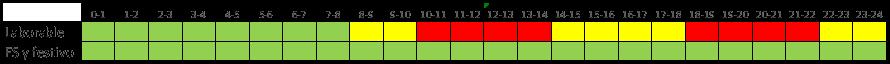 Tabla 6 Acceso 2.03TD