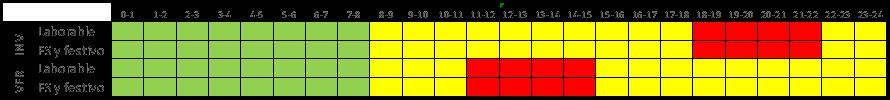 Tabla 7 Acceso 3.0A