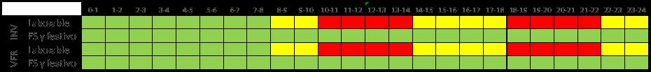 Tabla 8 Acceso 3.0TD