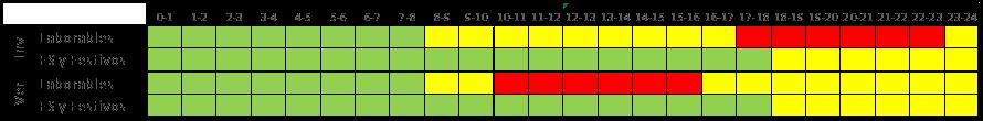 Tabla 9 Acceso 3.1A